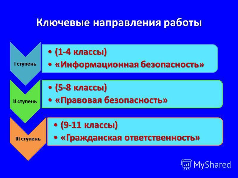Ключевые направления работы I ступень (1-4 классы)(1-4 классы) «Информационная безопасность»«Информационная безопасность» II ступень (5-8 классы)(5-8 классы) «Правовая безопасность»«Правовая безопасность» III ступень (9-11 классы)(9-11 классы) «Гражд