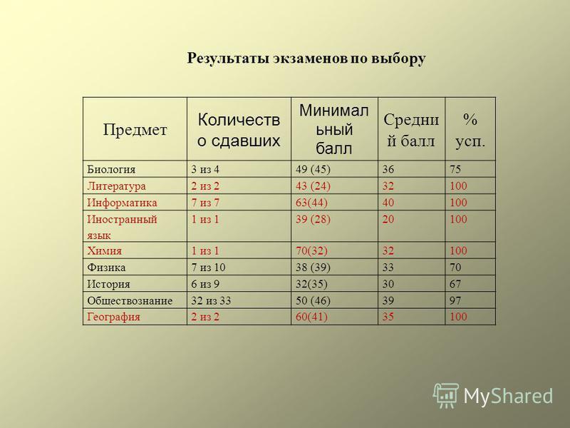 Результаты экзаменов по выбору Предмет Количеств о сдавших Минимал ьный балл Средни й балл % суп. Биология 3 из 449 (45)3675 Литература 2 из 243 (24)32100 Информатика 7 из 763(44)40100 Иностранный язык 1 из 139 (28)20100 Химия 1 из 170(32)32100 Физик