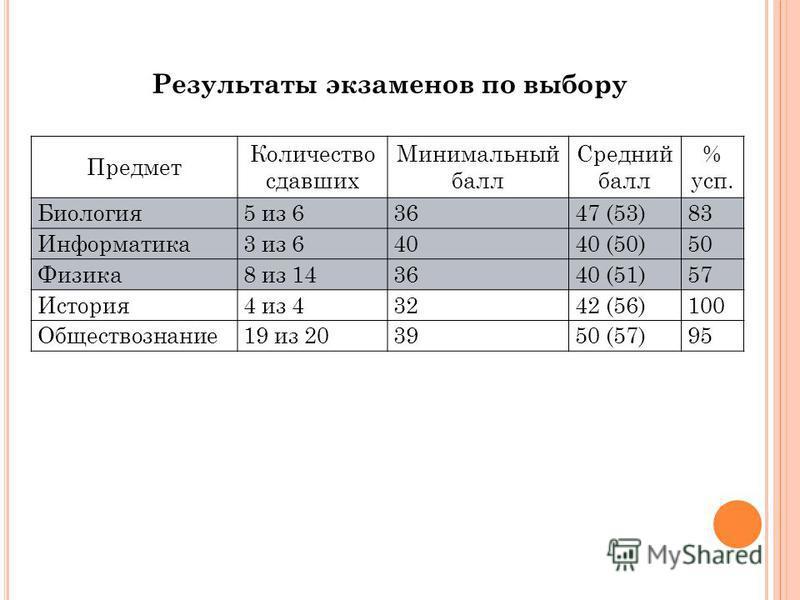Результаты экзаменов по выбору Предмет Количество сдавших Минимальный балл Средний балл % суп. Биология 5 из 63647 (53)83 Информатика 3 из 64040 (50)50 Физика 8 из 143640 (51)57 История 4 из 43242 (56)100 Обществознание 19 из 203950 (57)95
