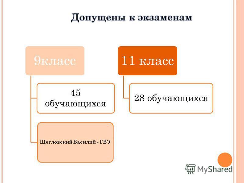 9 класс 45 обучающихся Щегловский Василий - ГВЭ 11 класс 28 обучающихся