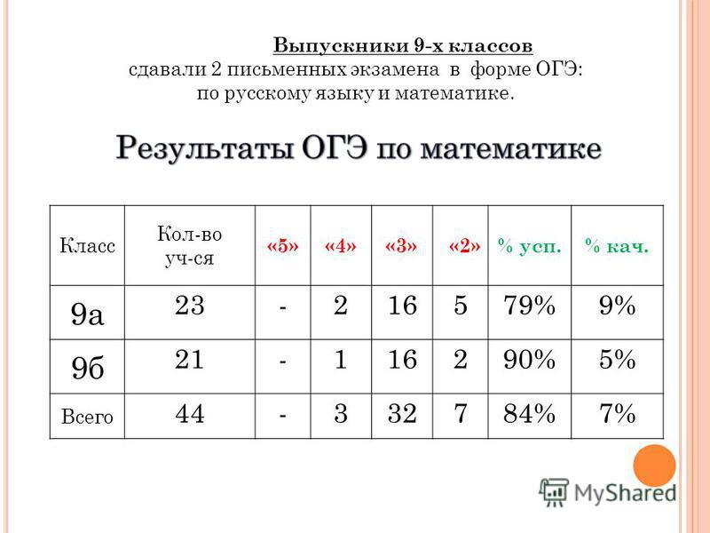 Класс Кол-во уч-ся «5»«4»«3»«2»% суп.% кач. 9 а 23-216579%9% 9 б 21-116290%5% Всего 44-332784%7%