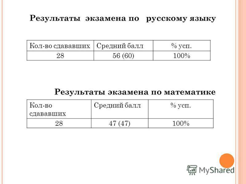 Результаты экзамена по русскому языку Кол-во сдававших Средний балл% суп. 2856 (60)100% Результаты экзамена по математике Кол-во сдававших Средний балл% суп. 2847 (47)100%