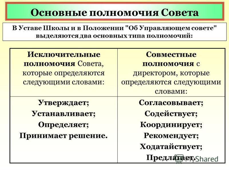 Основные полномочия Совета В Уставе Школы и в Положении