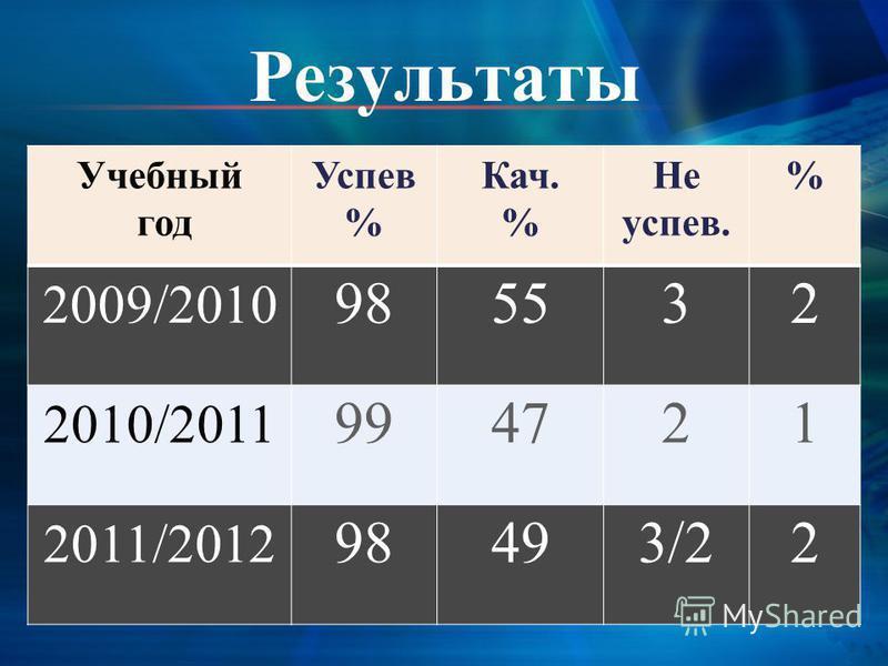 Результаты Учебный год Успев % Кач. % Не супев. % 2009/2010 985532 2010/2011 994721 2011/2012 98493/22