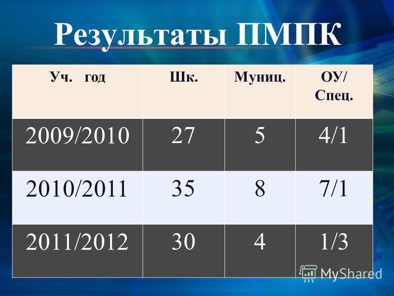 Результаты ПМПК Уч. год Шк.Муниц.ОУ/ Спец. 2009/2010 2754/1 2010/2011 3587/1 2011/2012 3041/3