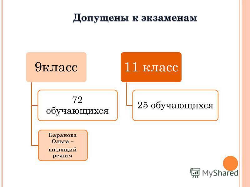 9 класс 72 обучающихся Баранова Ольга – щадящий режим 11 класс 25 обучающихся
