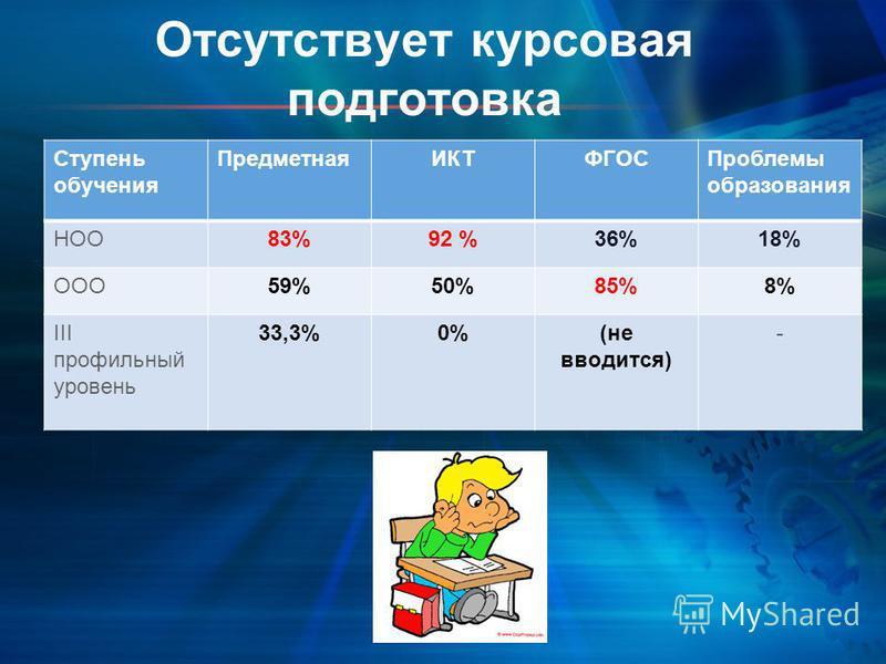 Отсутствует курсовая подготовка Ступень обучения Предметная ИКТФГОСПроблемы образования НОО83%92 %36%18% ООО59%50%85%8% III профильный уровень 33,3%0%(не вводится) -