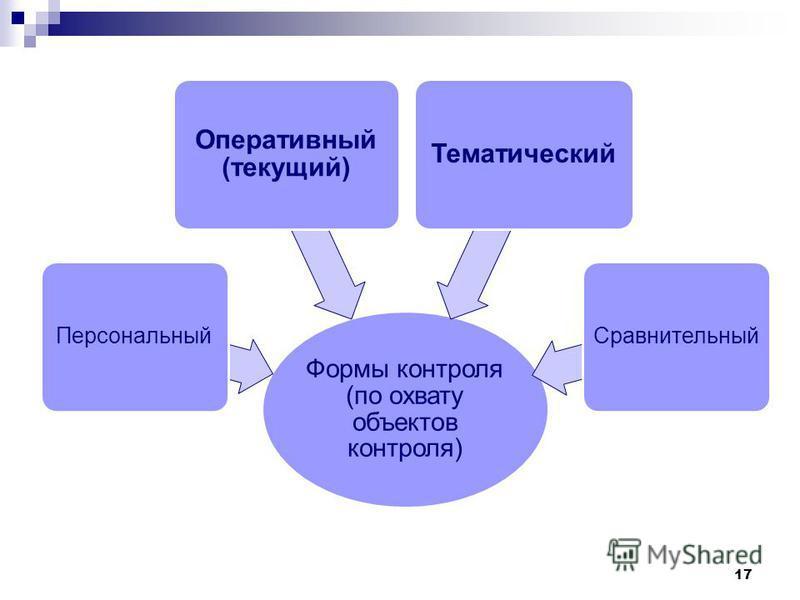 Формы контроля (по охвату объектов контроля) Персональный Оперативный (текущий) Тематический Сравнительный 17