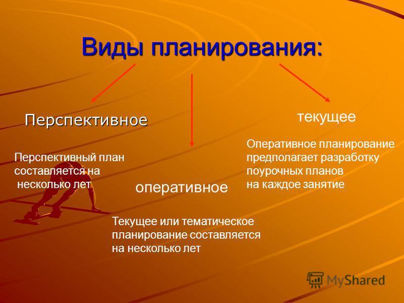 Виды планирования: Перспективное текущее оперативное Перспективный план составляется на несколько лет Текущее или тематическое планирование составляется на несколько лет Оперативное планирование предполагает разработку поурочных планов на каждое заня
