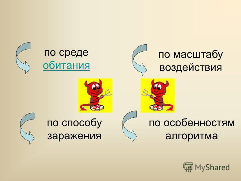 Программа, внутри которой находится вирус, называется « зараженной»