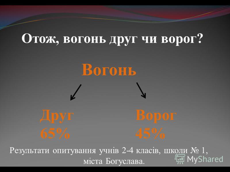 Отож, вогонь друг чи ворог? Вогонь Друг 65% Ворог 45% Результати опитування учнів 2-4 класів, школи 1, міста Богуслава.