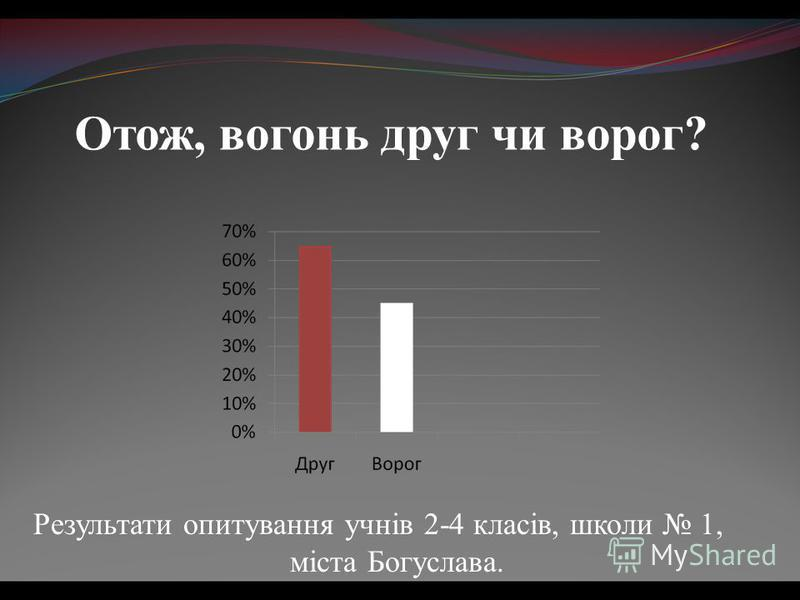 Отож, вогонь друг чи ворог? Результати опитування учнів 2-4 класів, школи 1, міста Богуслава.