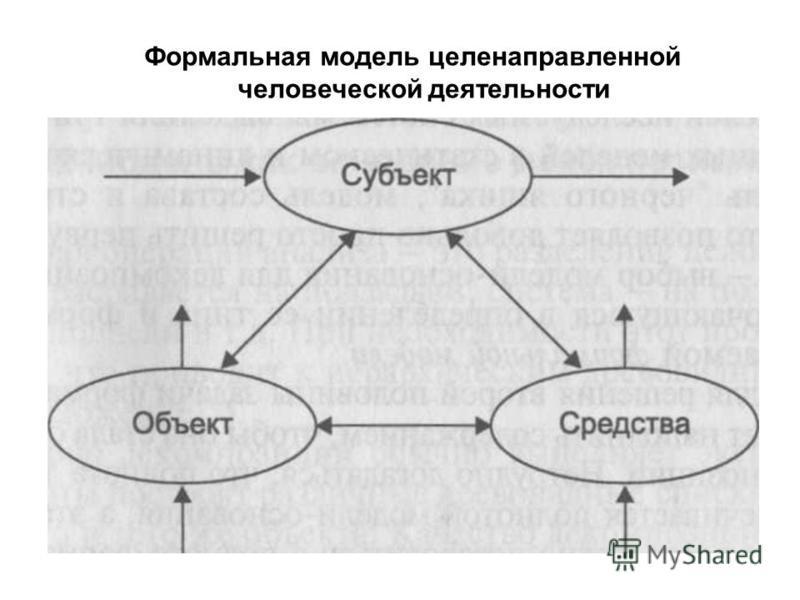 Формальная модель целенаправленной человеческой деятельности