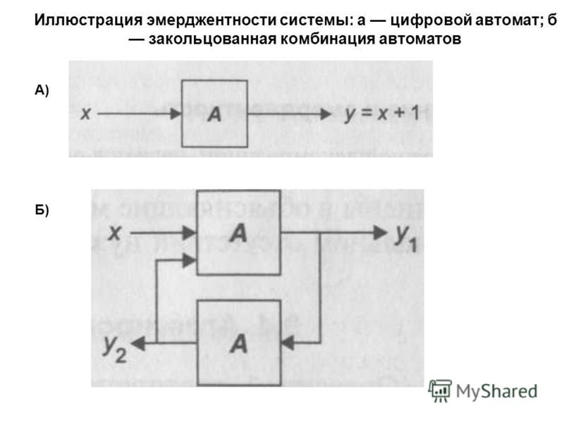 Иллюстрация эмерджентности системы: а цифровой автомат; б закольцованная комбинация автоматов Б) А)
