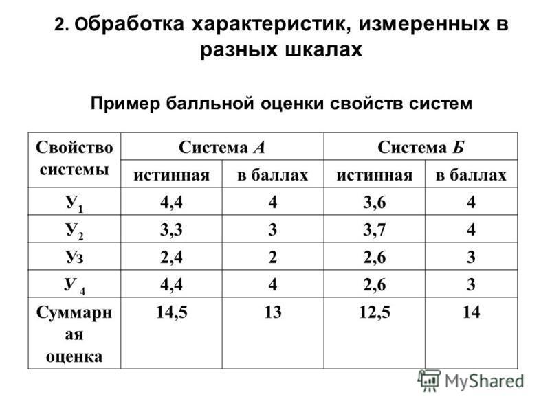 2. О бработка характеристик, измеренных в разных шкалах Пример балльной оценки свойств систем Свойство системы Система АСистема Б истинная в баллахистинная в баллах У1У1 4,443,64 У2У2 3,333,74 Уз 2,422,63 У 4У 4 4,442,63 Суммарн ая оценка 14,51312,51