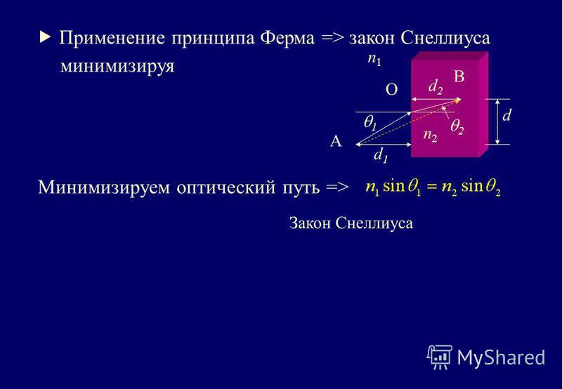 Применение принципа Ферма => закон Снеллиуса 1 2 n2n2 n1n1 d1d1 d2d2 d A B O минимизируя Минимизируем оптический путь => Закон Снеллиуса