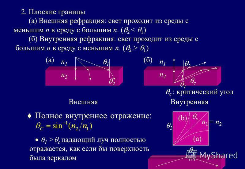 2. Плоские границы (a) Внешняя рефракция: свет проходит из среды с меньшим n в среду с большим n. ( 2 < 1 ) (б) Внутренняя рефракция: свет проходит из среды с большим n в среду с меньшим n. ( 2 > 1 ) n1n1 n2n2 n1n1 n2n2 c 1 2 n 1 = n 2 2 1 2 1 c (b)