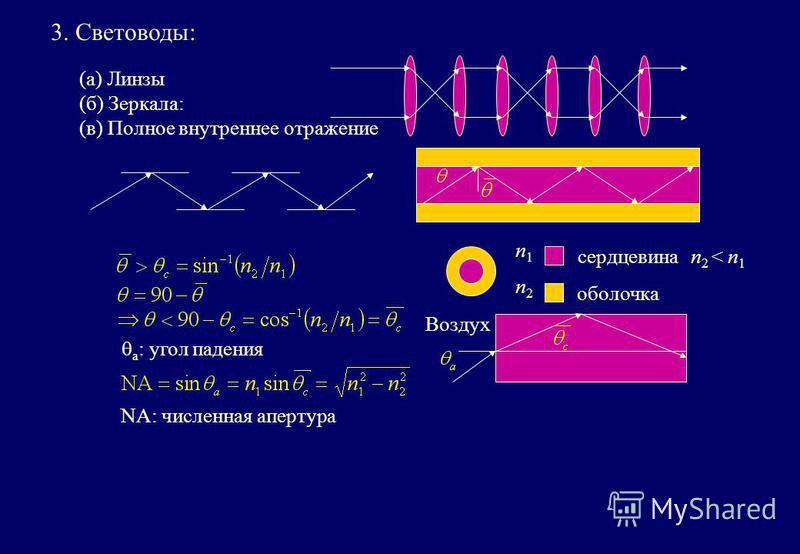 (a) Линзы (б) Зеркала: (в) Полное внутреннее отражение n1n1 n2n2 оболочка сердцевинаn 2 < n 1 Воздух a : угол падения NA: численная апертура 3. Световоды: