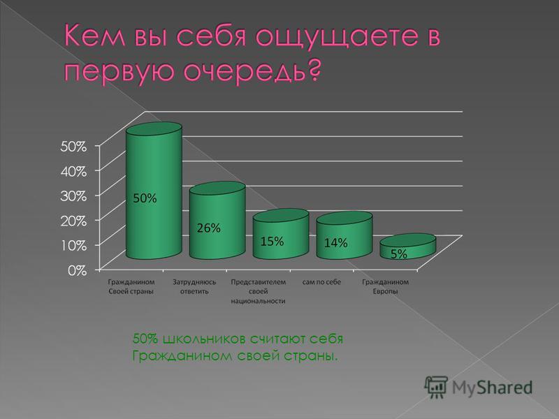50% школьников считают себя Гражданином своей страны.