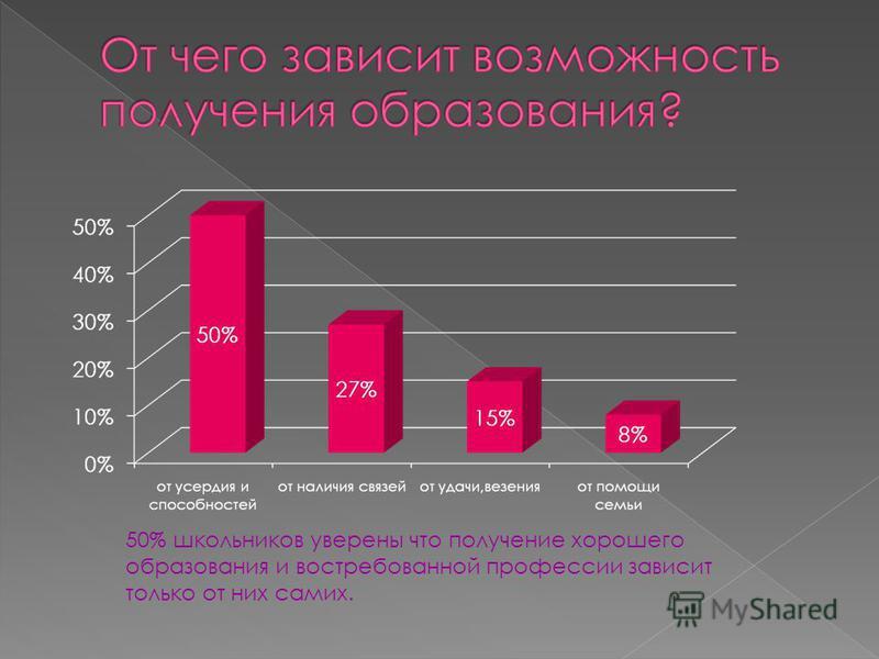 50% школьников уверены что получение хорошего образования и востребованной профессии зависит только от них самих.