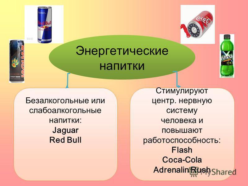 Энергетические напитки Безалкогольные или слабоалкогольные напитки: Jaguar Red Bull Стимулируют центр. нервную систему человека и повышают работоспособность: Flash Coca-Cola Adrenalin Rush