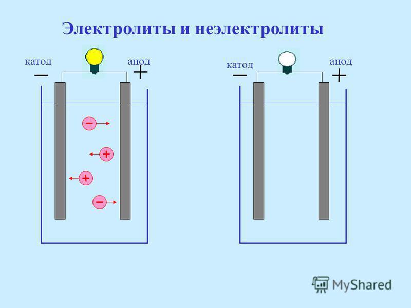 Современное представление о процессе растворения: Растворение - это физико-химический процесс. При физическом явлении разрушается кристаллическая решетка и происходит диффузия молекул растворенного вещества. При химическом явлении в процессе растворе