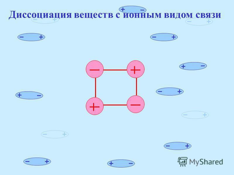 Диссоциация веществ с ионным видом связи диссоциация