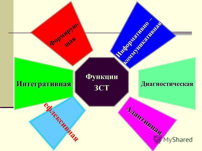 Информативно – коммуникативная Диагностическая Адаптивная ФункцииЗСТ Формирую- щая Рефлексивная Интегративная