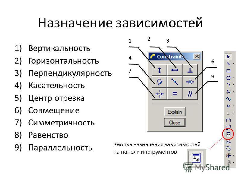 Назначение зависимостей 1)Вертикальность 2)Горизонтальность 3)Перпендикулярность 4)Касательность 5)Центр отрезка 6)Совмещение 7)Симметричность 8)Равенство 9)Параллельность Кнопка назначения зависимостей на панели инструментов 1 2 3 4 7 6 9