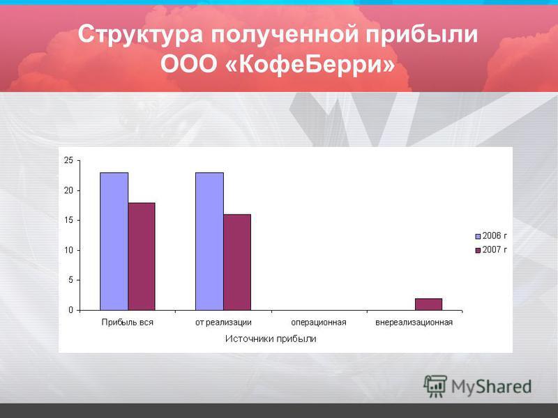 Структура полученной прибыли ООО «Кофе Берри»