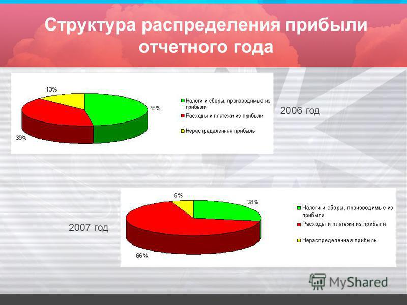 Структура распределения прибыли отчетного года 2006 год 2007 год