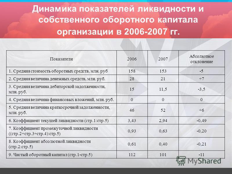 Динамика показателей ликвидности и собственного оборотного капитала организации в 2006-2007 гг. Показатели 20062007 Абсолютное отклонение 1. Средняя стоимость оборотных средств, млн. руб 158153-5 2. Средняя величина денежных средств, млн. руб. 2821+7
