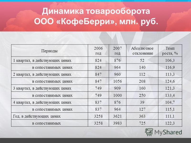 Динамика товарооборота ООО «Кофе Берри», млн. руб. Периоды 2006 год 2007 год Абсолютное отклонение Темп роста, % 1 квартал, в действующих ценах 82487652106,3 в сопоставимых ценах 824964140116,9 2 квартал, в действующих ценах 847960112113,3 в сопостав