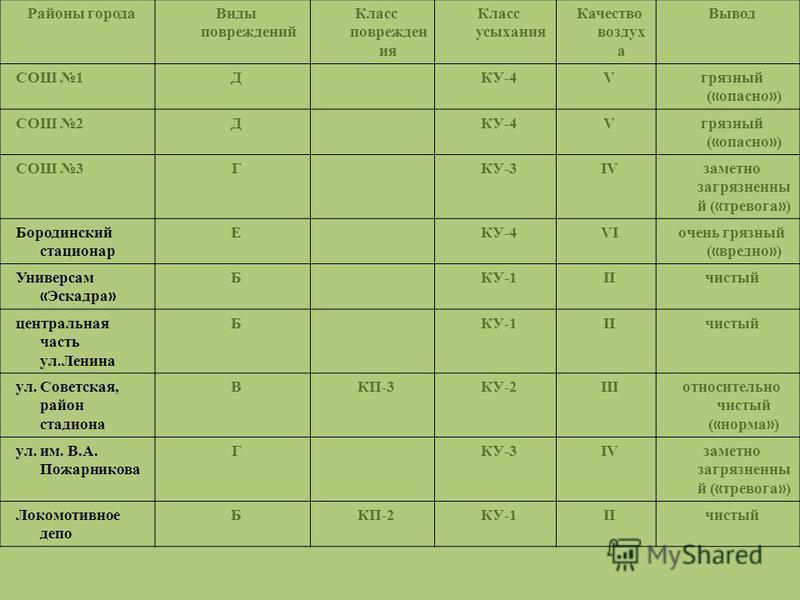 Районы города Виды повреждений Класс поврежден ия Класс усыхания Качество воздух а Вывод СОШ 1ДКУ-4Vгрязный ( « опасно » ) СОШ 2ДКУ-4Vгрязный ( « опасно » ) СОШ 3ГКУ-3IVзаметно загрязненный ( « тревога » ) Бородинский стационар ЕКУ-4VIочень грязный (