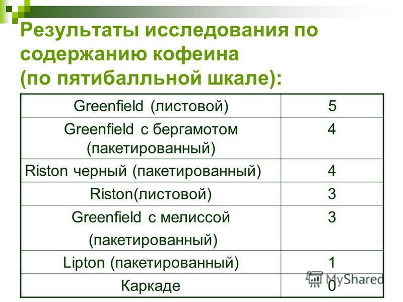 Результаты исследования по содержанию кофеина (по пятибалльной шкале): Greenfield (листовой) 5 Greenfield c бергамотом (пакетированный) 4 Riston черный (пакетированный)4 Riston(листовой)3 Greenfield c мелиссой (пакетированный) 3 Lipton (пакетированны