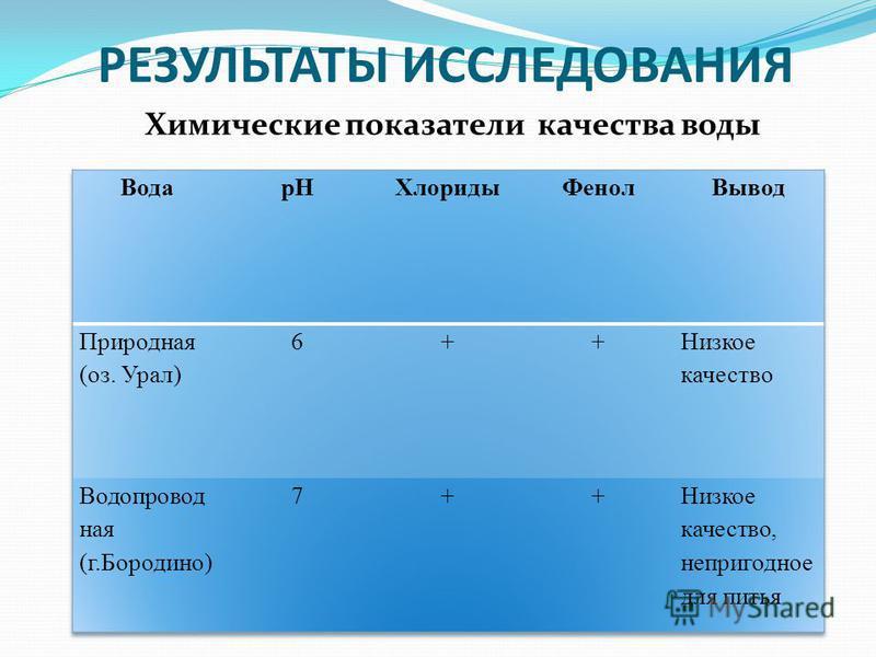 РЕЗУЛЬТАТЫ ИССЛЕДОВАНИЯ Химические показатели качества воды