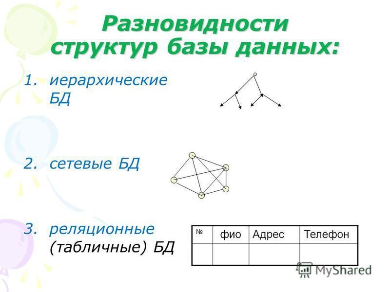 Разновидности структур базы данных: 1. иерархические БД 2. сетевые БД 3. реляционные (табличные) БД фио АдресТелефон