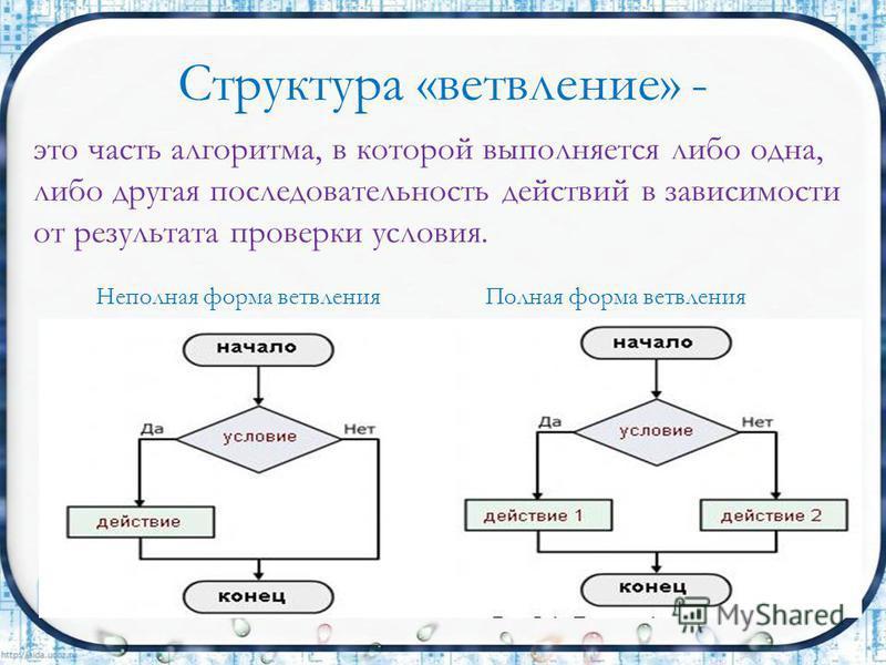 Структура «ветвление» - это часть алгоритма, в которой выполняется либо одна, либо другая последовательность действий в зависимости от результата проверки условия. Неполная форма ветвления Полная форма ветвления