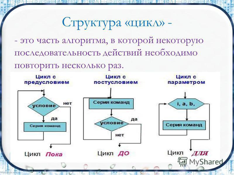 Структура «цикл» - - это часть алгоритма, в которой некоторую последовательность действий необходимо повторить несколько раз.