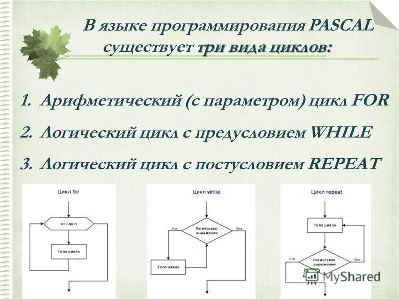 три вида циклов: В языке программирования PASCAL существует три вида циклов: 1. Арифметический (с параметром) цикл FOR 2. Логический цикл с предусловием WHILE 3. Логический цикл с постусловием REPEAT