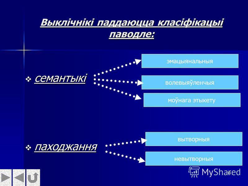 11 Выклічнікі паддаюцца класіфікацыі паводле: семантыкі семантыкі паходжання паходжання эмацыянальныя волевыяўленчыя моўнага этыкету вытворныя невытворныя