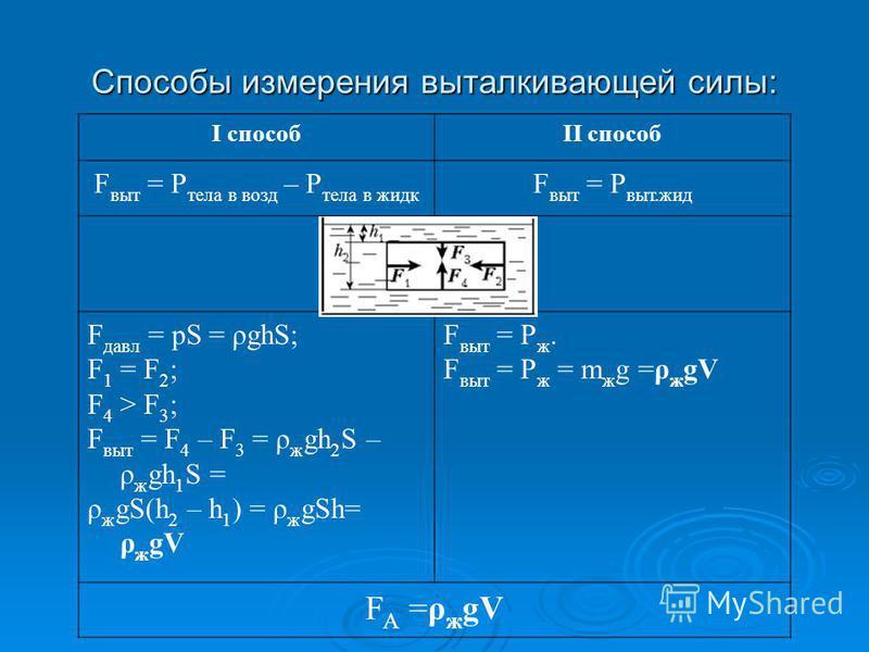 I способII способ F выт = P тела в возд – P тела в жидк F выт = P выт.жид F давл = pS = ρghS; F 1 = F 2 ; F 4 > F 3 ; F выт = F 4 – F 3 = ρ ж gh 2 S – ρ ж gh 1 S = ρ ж gS(h 2 – h 1 ) = ρ ж gSh= ρ ж gV F выт = P ж. F выт = P ж = m ж g =ρ ж gV F А =ρ ж