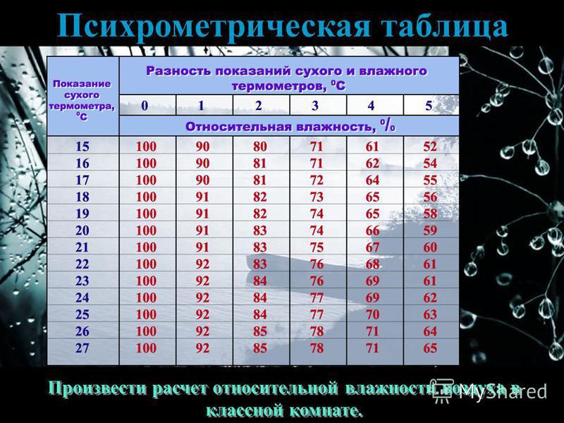 Психрометрическая таблица Произвести расчет относительной владности воздуха в классной комнате.