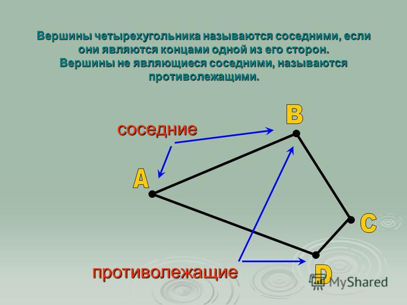 Вершины четырехугольника называются соседними, если они являются концами одной из его сторон. Вершины не являющиеся соседними, называются противолежащими. соседние противолежащие