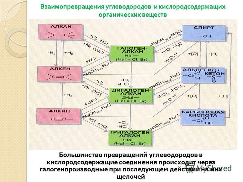 Взаимопревращения углеводородов и кислородсодержащих органических веществ Большинство превращений углеводородов в кислородсодержащие соединения происходит через галогенпроизводные при последующем действии на них щелочей