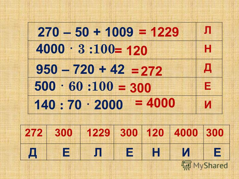 500 · 60 :100 4000 · 3 :100 950 – 720 + 42 140 : 70 · 2000 270 – 50 + 1009 30012027240001229300 Е Н Д И Л = 300 = 120 = 272 = 4000 = 1229 ДЕЛЕНИЕ