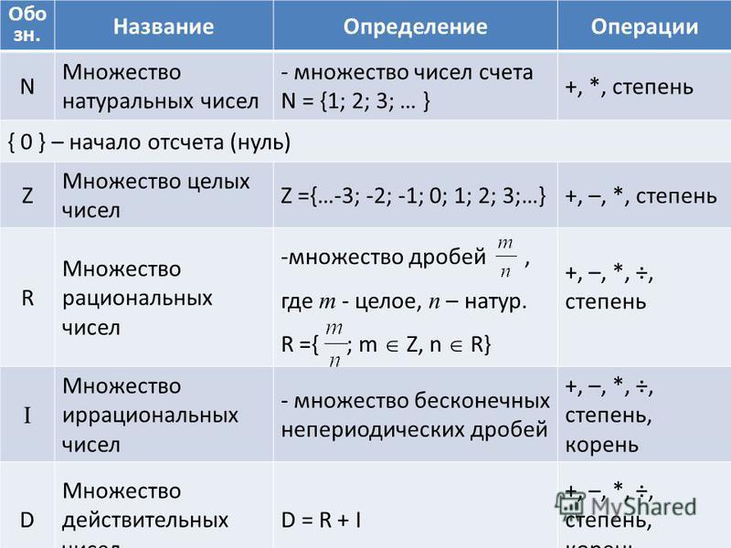 Обо зн. Название ОпределениеОперации N Множество натуральных чисел - множество чисел счета N = {1; 2; 3; … } +, *, степень { 0 } – начало отсчета (нуль) Z Множество целых чисел Z ={…-3; -2; -1; 0; 1; 2; 3;…}+, –, *, степень R Множество рациональных ч