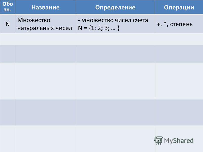 Обо зн. Название ОпределениеОперации N Множество натуральных чисел - множество чисел счета N = {1; 2; 3; … } +, *, степень