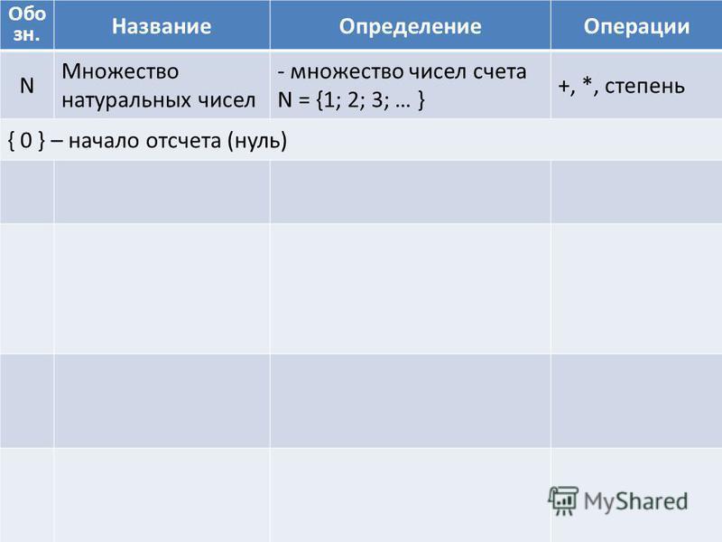Обо зн. Название ОпределениеОперации N Множество натуральных чисел - множество чисел счета N = {1; 2; 3; … } +, *, степень { 0 } – начало отсчета (нуль)