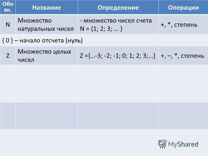 Обо зн. Название ОпределениеОперации N Множество натуральных чисел - множество чисел счета N = {1; 2; 3; … } +, *, степень { 0 } – начало отсчета (нуль) Z Множество целых чисел Z ={…-3; -2; -1; 0; 1; 2; 3;…}+, –, *, степень